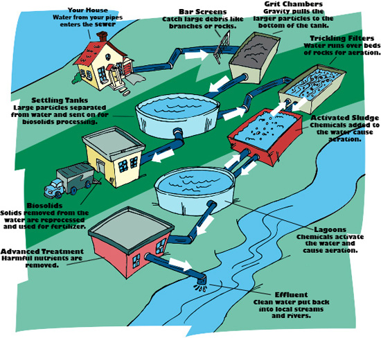Heksa mandiri utama industry flood control pumps spesialist water wastewater treatment ccuart Images